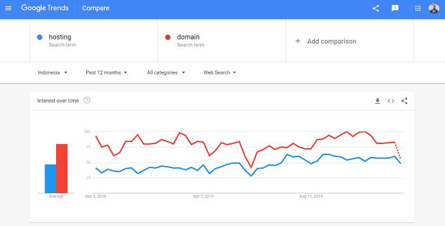 Google Trends Membandingkan Keyword